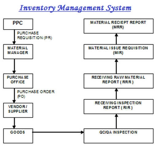 thesis inventory control system This master thesis is the last assignment of the master of science in logistics program at molde university considering the difficulty of inventory control of slow-moving spare parts, and using the results of to develop a complete inventory management system of slow-moving spare parts inventories, the following.